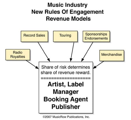 The new model demands a redistribution of risk, reward and roles. Revenue from all streams is aggregated and divided accordingly.