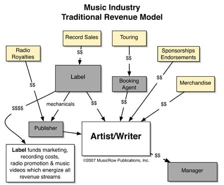 In this model labels create value for many revenue streams, but only benefit from record sales.