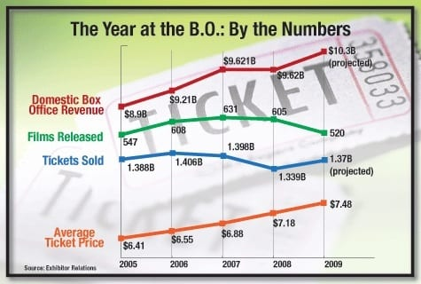 Chart from TheWrap.com