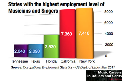 Job types on Music Jobs