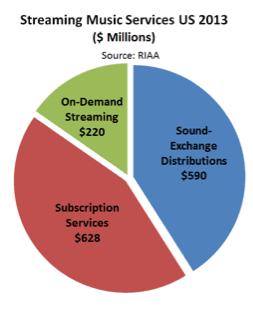 streaming revenue