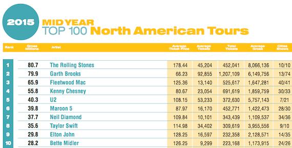 pollstar 2015 rankings