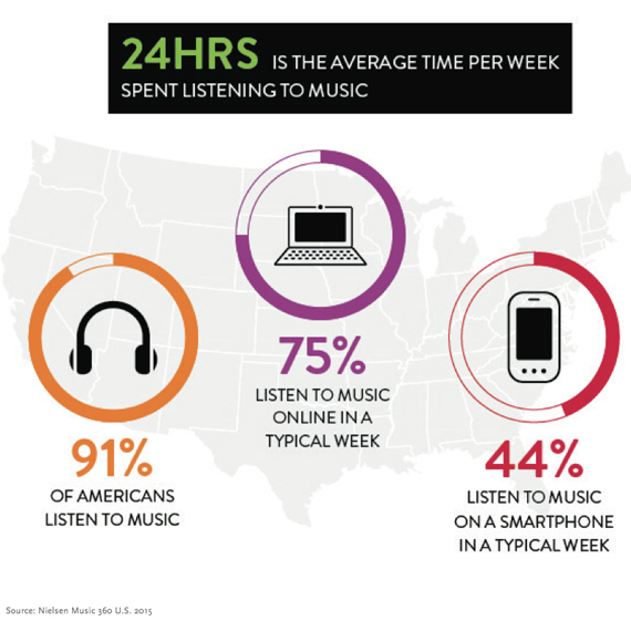 Average-Listening-15