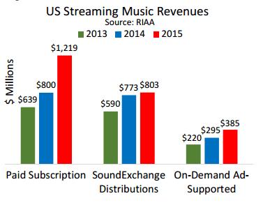 US Streaming Music Revenues (2013-15). Source: RIAA