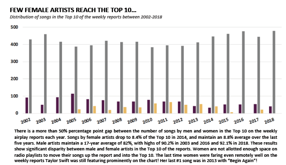 Spun Out: New Study Examines Drastic Decline In Female Artists On