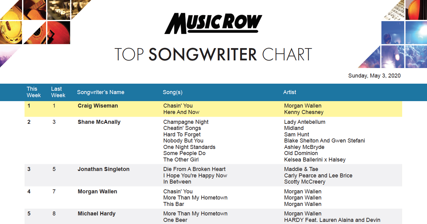 Morgan Wallen Michael Hardy Move In To Top Five On Musicrow Top Songwriter Chart